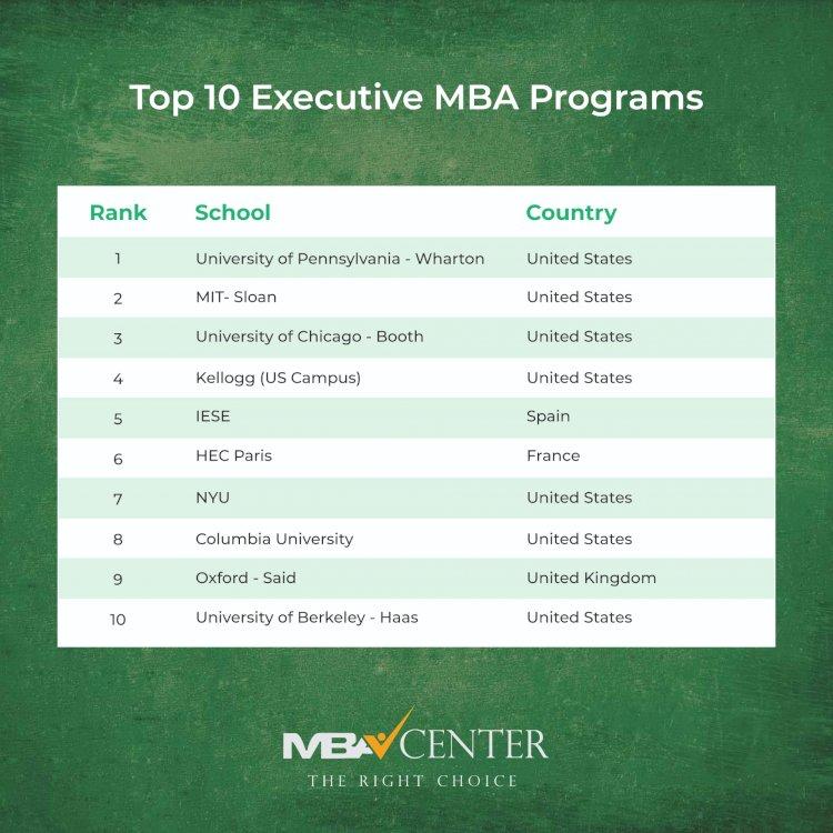 TOP 10 EXECUTIVE MBA PROGRAMS